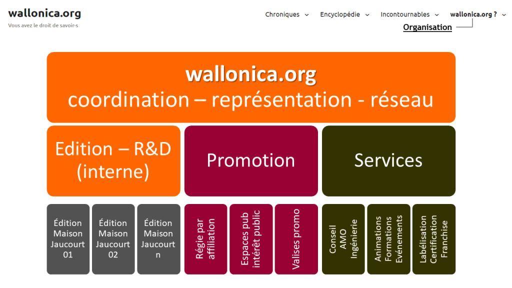 wallonica.org : structure de l'organisation